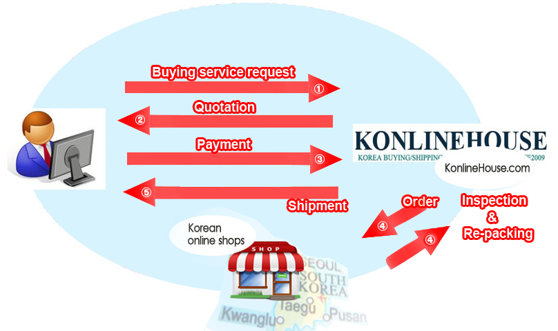 Korena Buying service