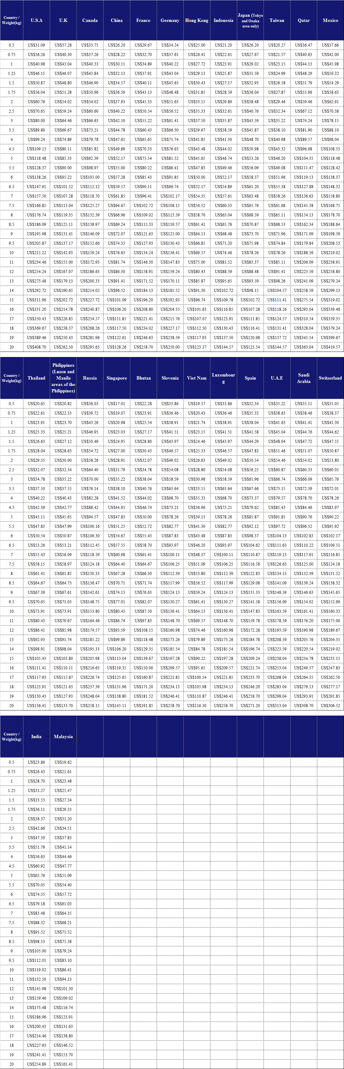 EMS DELIVERY RATE
