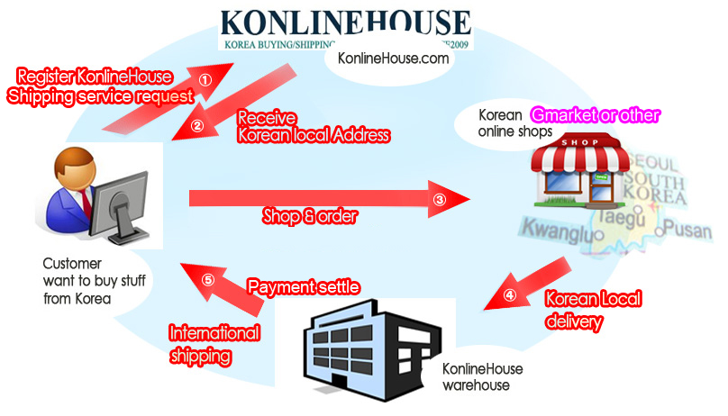 Korena combine shipping service